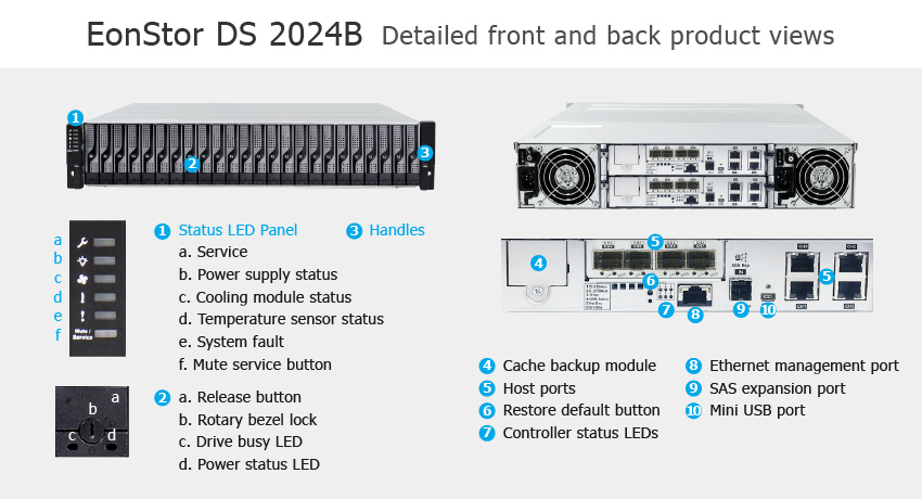 СХД Infortrend EonStor DS 2024B Gen2 - описание элементов системы хранения данных