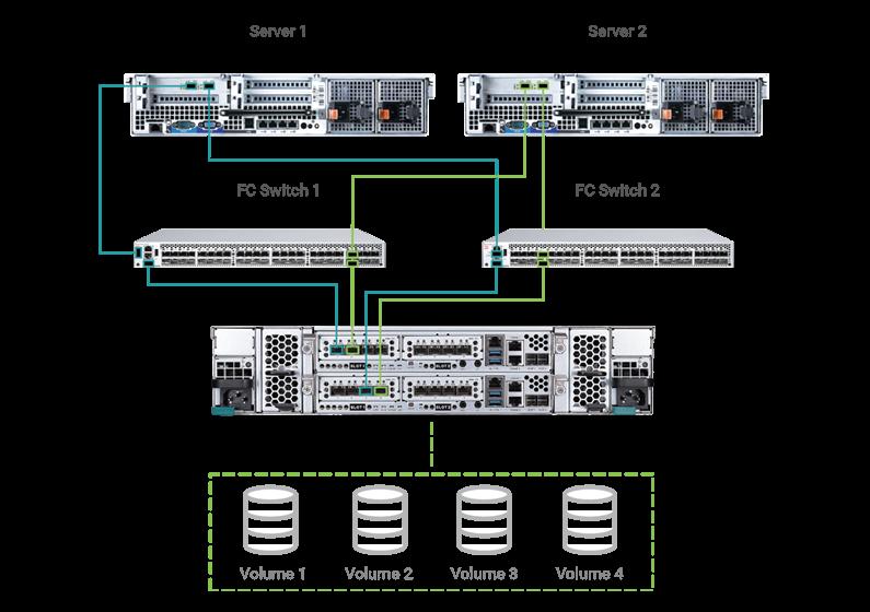 Подключение СХД XCubeSAN к сети Fibre Channel