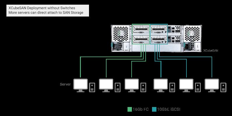 Подключение серверов к СХД XCubeSAN без использования коммутаторов Fibre Channel или iSCSI
