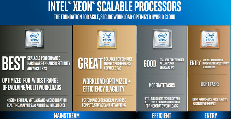 Обзор процессоров Intel Xeon Scalable Platinum, Gold, Silver, Bronze (Skylake-SP)
