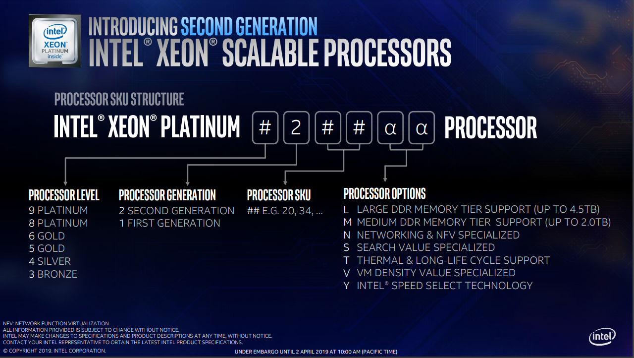 Обозначения процессоров Intel Xeon Scalable 2-го поколения (Cascade Lake) Platinum, Gold, Silver, Bronze