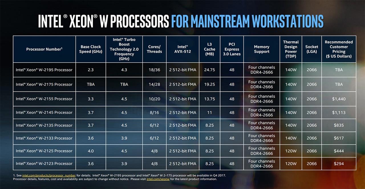 Модельный ряд процессоров Intel Xeon W-2100 (Skyake)
