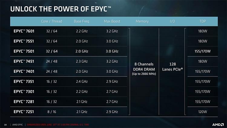 Обозначения процессоров AMD EPYC 7000 серии