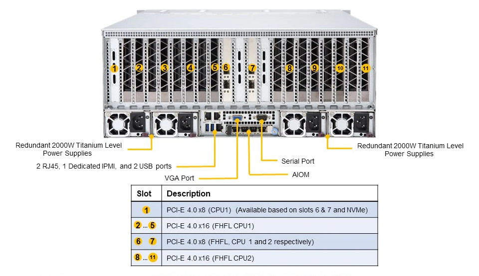 Обзор 2-процессорного AMD EPYC 7002 сервера STSS Flagman RD248.5-024SH - вид сзади