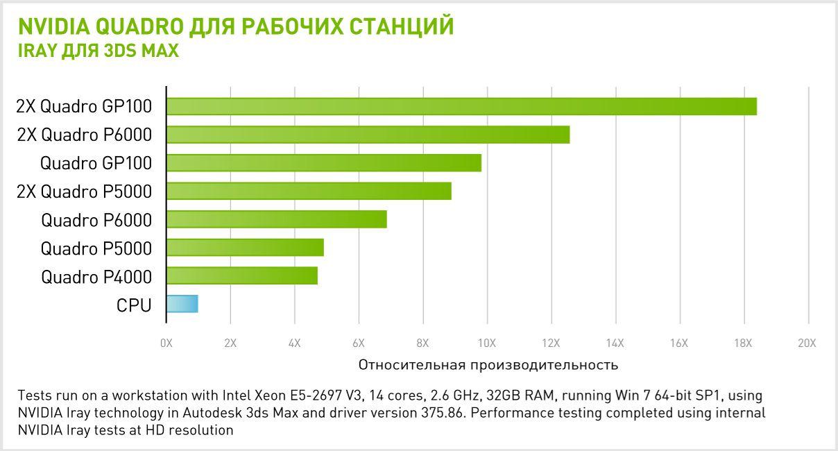 Производительность 2x NVIDIA Quadro GP100 в IRAY для 3DS MAX