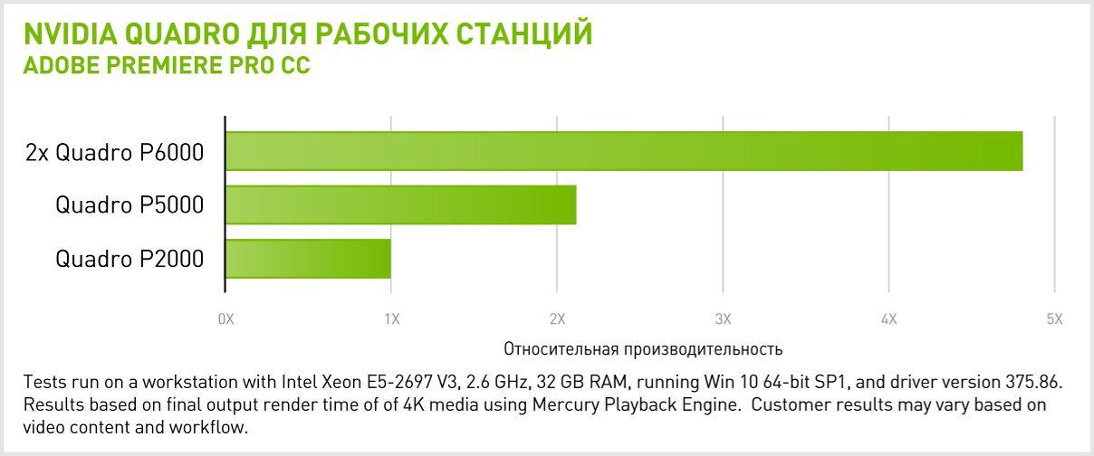 Производительность 2x NVIDIA Quadro P6000 в Adobe Premiere Pro CC