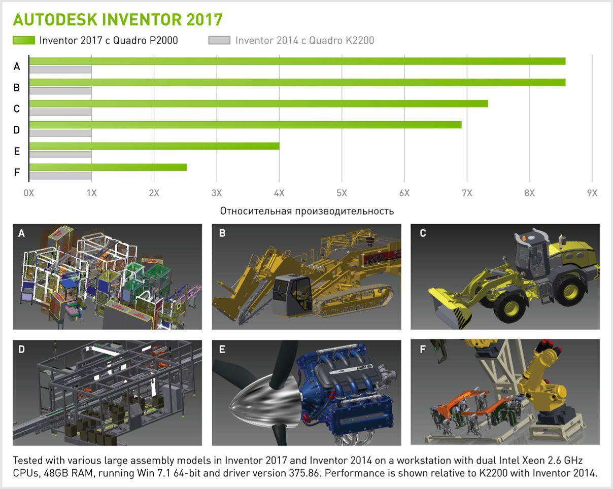 Производительность NVIDIA Quadro P2000 в Autodesk Inventor 2017