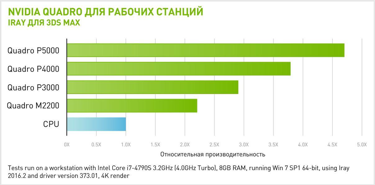 Производительность NVIDIA Quadro P5000 в IRAY для 3DS MAX