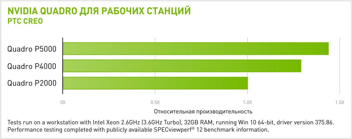 Производительность NVIDIA Quadro P5000 в PTC CREO