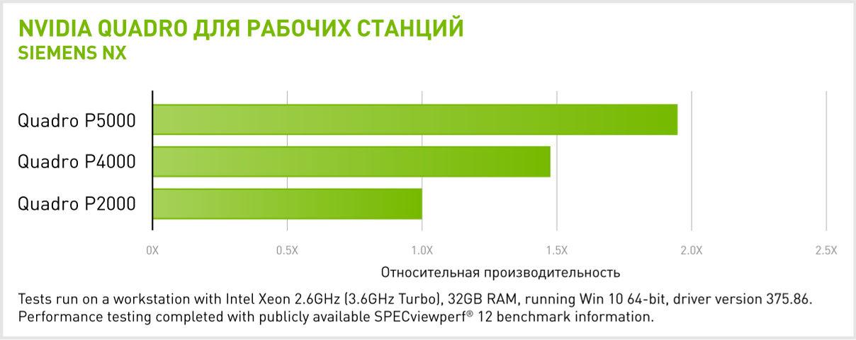 Производительность NVIDIA Quadro P5000 в Siemens NX