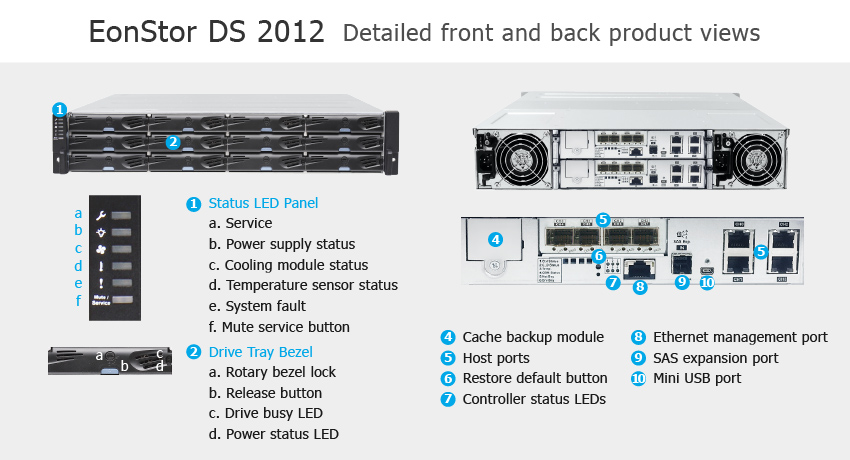 СХД Infortrend EonStor DS 2012 Gen2 - описание элементов системы хранения данных