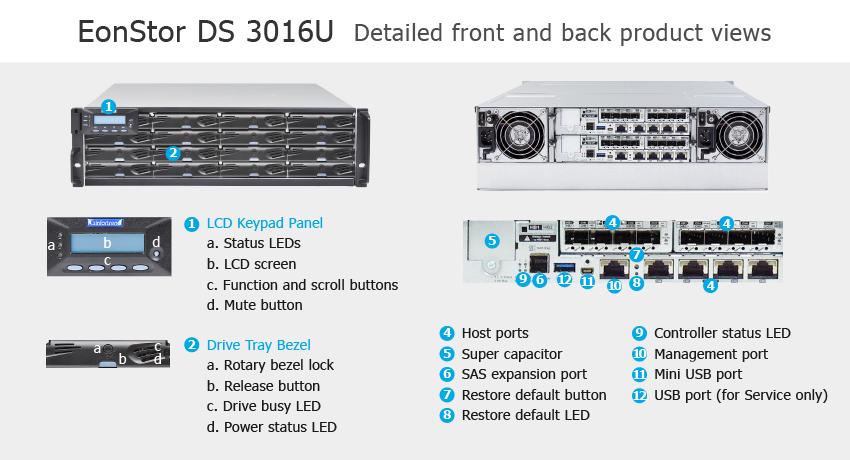 СХД Infortrend EonStor DS 3016U Ultra - описание элементов системы хранения данных