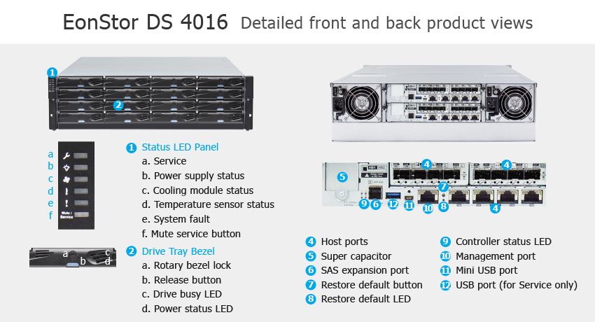 СХД Infortrend EonStor DS 4016 Gen2 - описание элементов системы хранения данных