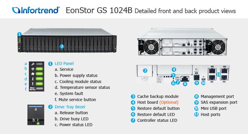 СХД Infortrend EonStor GS 1024B SAN & NAS storage - описание элементов системы хранения данных
