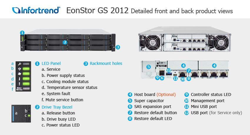 СХД Infortrend EonStor GS 2012 SAN & NAS storage - описание элементов системы хранения данных