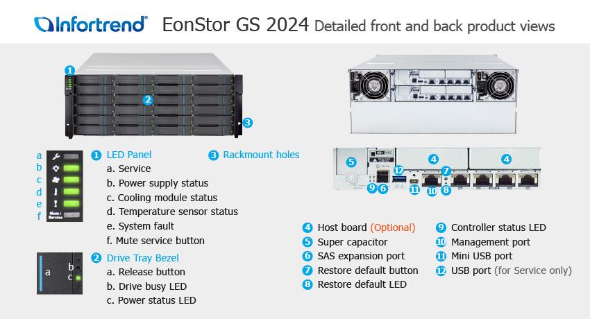СХД Infortrend EonStor GS 2024 SAN & NAS storage - описание элементов системы хранения данных