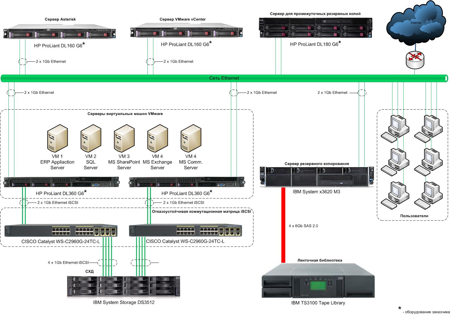 Young & Rubicam - отказоустойчивая серверная инфраструктура
