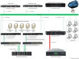 STSS: Отказоустойчивая серверная инфраструктура с использованием технологии виртуализации серверов