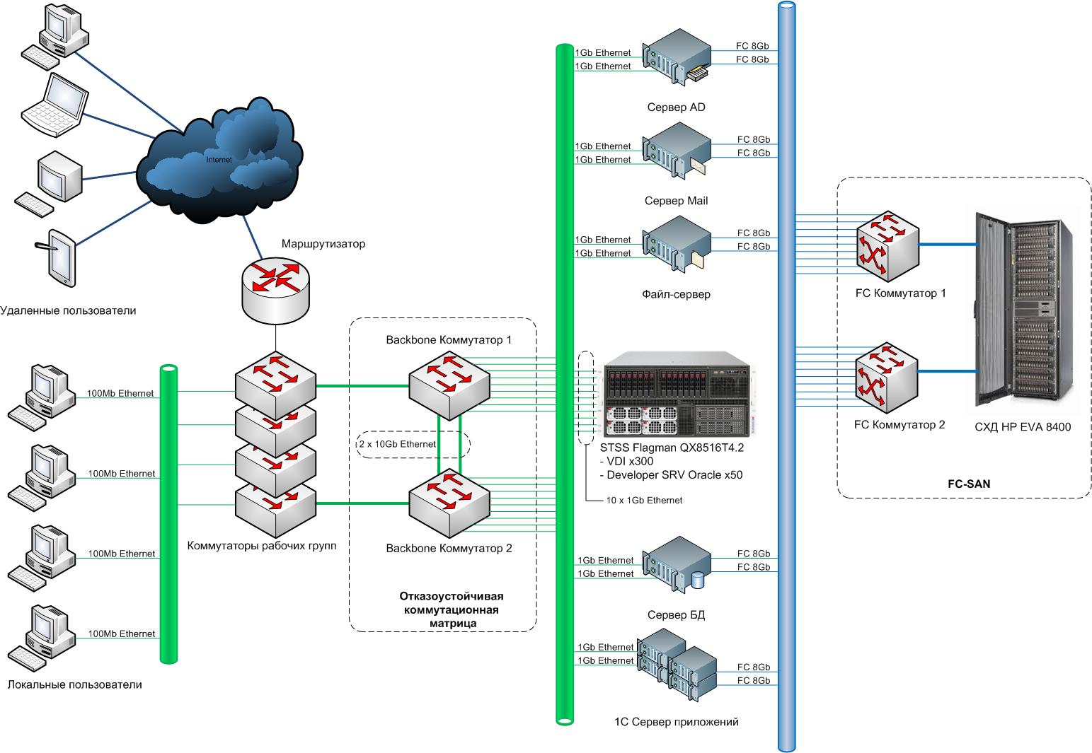 Безант-1 - виртуализация рабочих станций и серверов для частного ЦОД